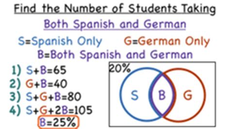 how do you find the intersection of percent data by using