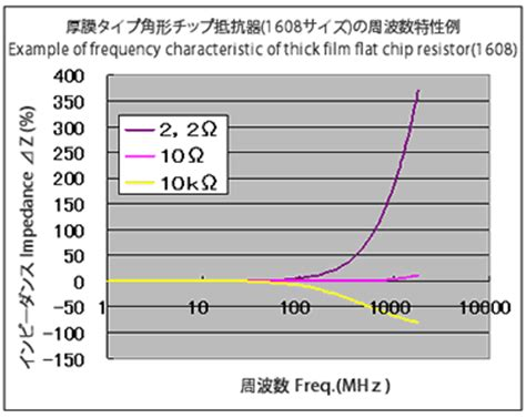 chip resistor frequency characteristics of resistors