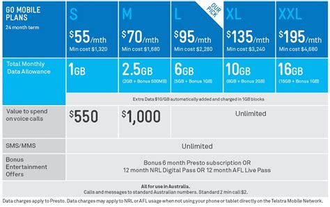 mobile plans telstra go mobile plans everything you need to know