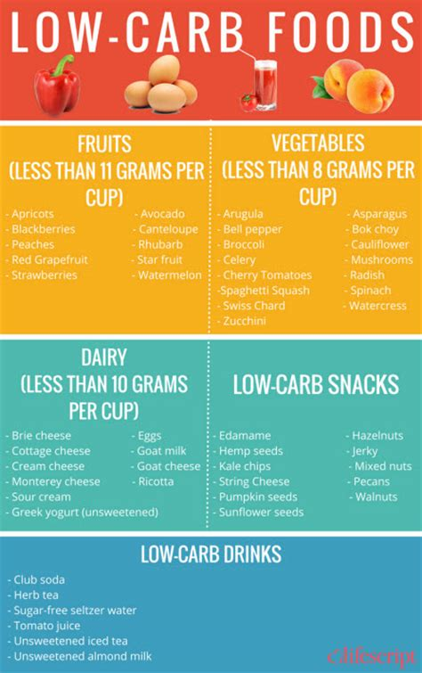 zero carbohydrates diet printable low carb food list low carb foods related