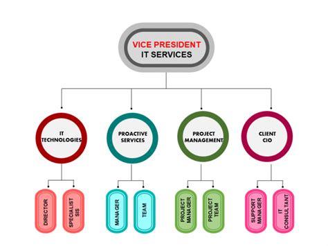 hierarchy company organization chart table maker prezi presentation