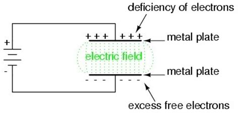 electric field in a dielectric capacitor why doesn t a dielectric change the electric field generated by a capacitor v constant quora