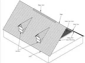 hurricane retrofit guide roofing concepts and terms