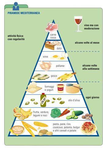 piramide alimentare inran 25 migliori idee su piramide alimentare su