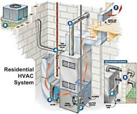 how an hvac system works sevier county heat air conditioning service