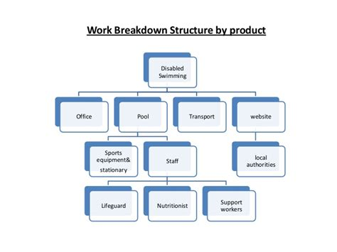 work breakdown structure training which layout is best for your wbs
