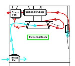Grow Room Plans by Grow Room Blueprints Images