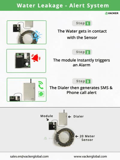 Water Leakage Detector With Detection 20 Meter Cable water leakage alert system vackerglobal