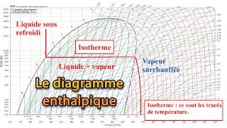 diagramme enthalpique de l air humide diagramme de l air humide