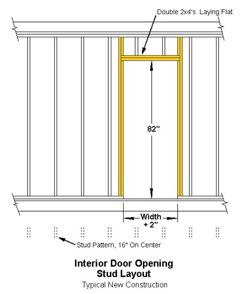 Framing Interior Doors Interior Door Dimensions The New Studs Are Shown In Color The Studs From The Existingpattern