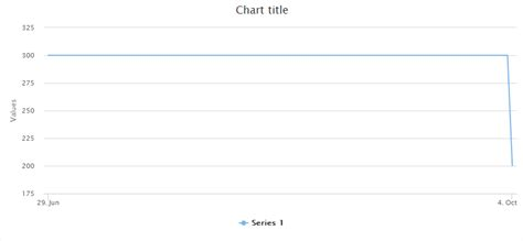 format date highcharts javascript how to show only specific x axis values on