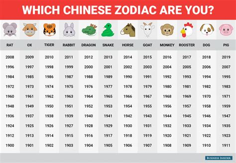 Chinese Zodiac Pregnancy Calendar