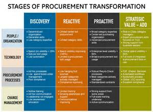 procurement category strategy template procurement transformation consulting gep