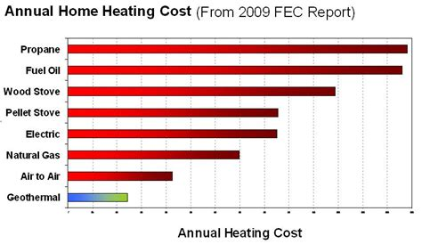 many benefits of geothermal ground source heat