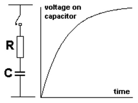 charging capacitor animation charging of capacitor animation 28 images downloadable java applets from phet how a diode