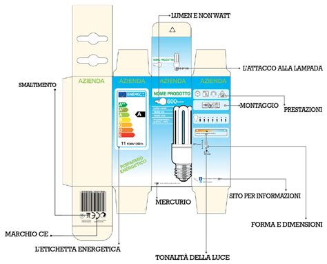 lade a risparmio energetico corrispondenza watt ladine a risparmio cose di casa