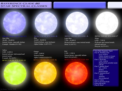 what is the hottest color ph 206 star characteristics