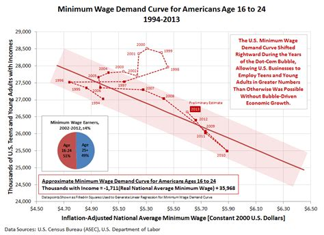 minimum wage for 16 political calculations a flat month for u s