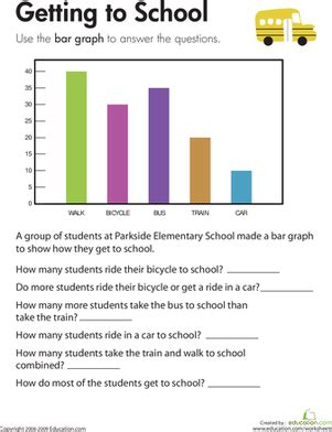 printable bar graphs for third graders bar graph getting to school worksheet education com