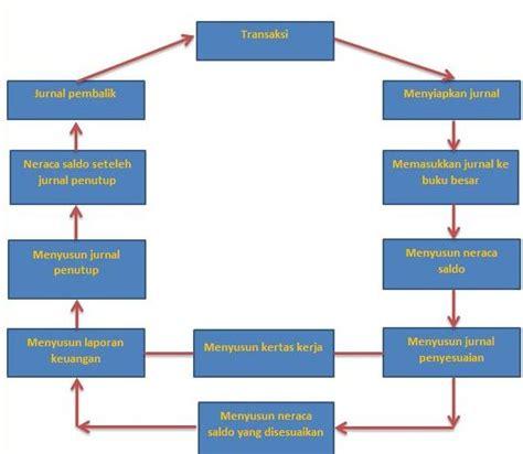 siklus akuntansi pengertian alur contoh soal