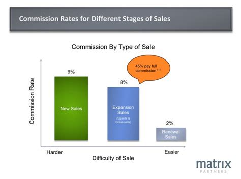 saas sales compensation how to design the right plan