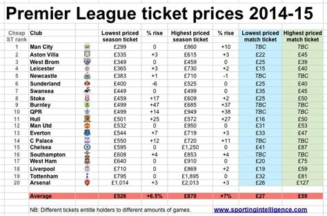 best ticket prices unlucky 13 premier league clubs hike ticket prices city