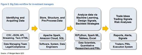 jp investment management jpmorgan s guide to machine learning in finance