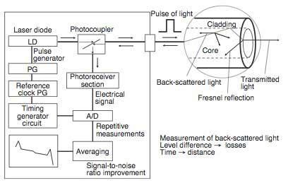otdr block diagram and working otdr block diagram and working readingrat net