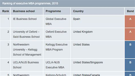 Poets And Quants Mba Rankings Methodology by Economist Mba Rankings 2012