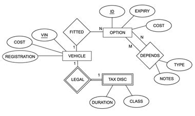draw er diagram entity relationship how to draw er diagram in visio 2007