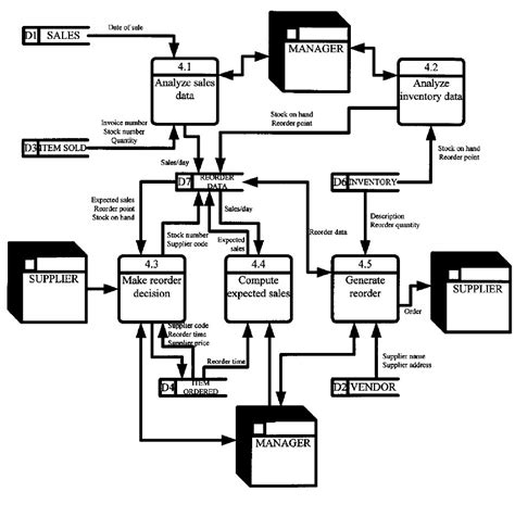visio process flow diagram template free microsoft office templates flowchart imahelper