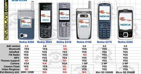 Hp Nokia Semua Tipe daftar hp nokia asha semua tipe hairstylegalleries