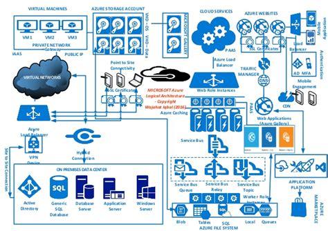 Microsoft Cloud Login Microsoft Azure Cloud Infographics Logical Architecture