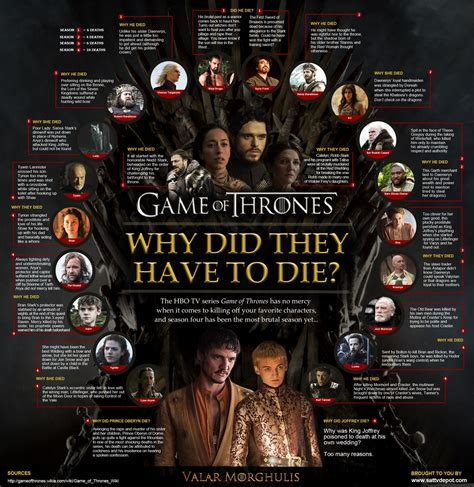 Pdf Why Did Ruth Get His Name by Of Thrones Infographic Why Did They To Die