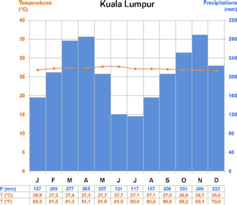 time difference and climate business travel in malaysia tips for business travel in