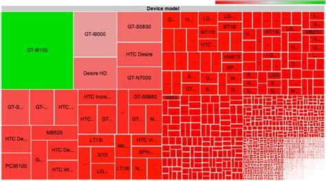 android get screen size visualized android s device diversity cut up into 3 997 pieces