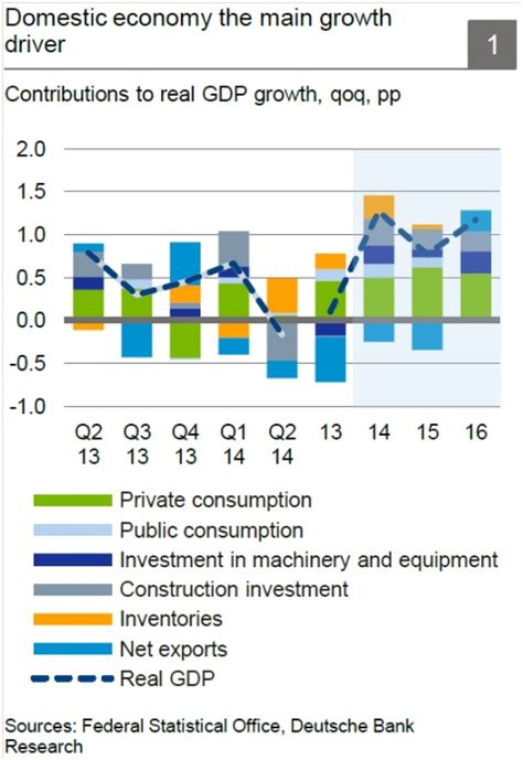 irish economy 2015 2014 facts innovation news german gdp growth will be below 1 in 2015 former east