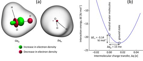 Study Of Charge Transfer In Ionic Liquids With Constrained