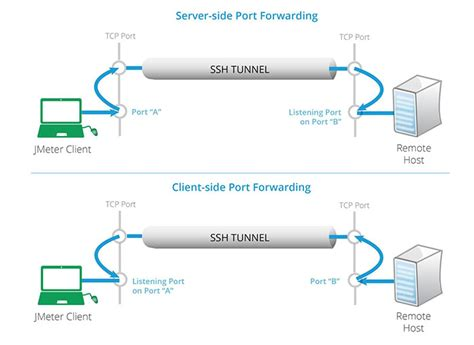ssh port forwarding how to configure ssh port forwarding and set up load