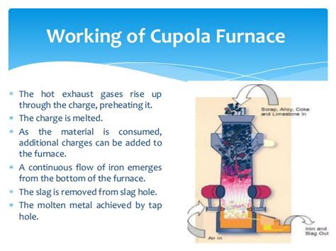 Cupola Furnace Charge Calculations by Cupola Furnaca