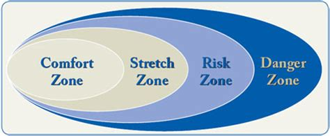 danger in the comfort zone flight operations transport canada