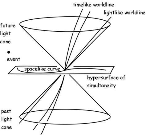 How To Draw A Space Time Diagram