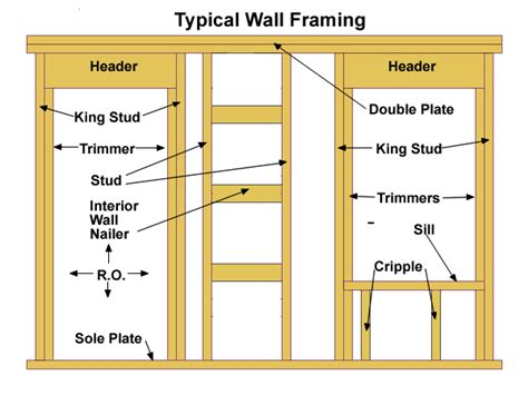 house framing basics framing basics and the california corner storage sheds pinterest construction