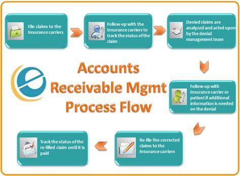 Accounts Receivable Management Solutions ? e care India