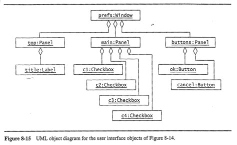 composite design pattern in software engineering oo sw engr object design i