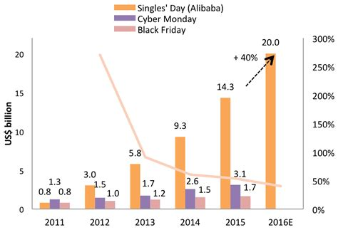 alibaba one day sale record singles day is china s cyber monday business insider