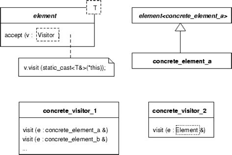 visitor pattern overloading design patterns for generic programming in c csdn博客