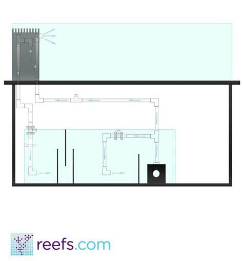 Plumbing Is Easy by Aquarium Plumbing Guide Part Ii Basic Advanced Plumbing