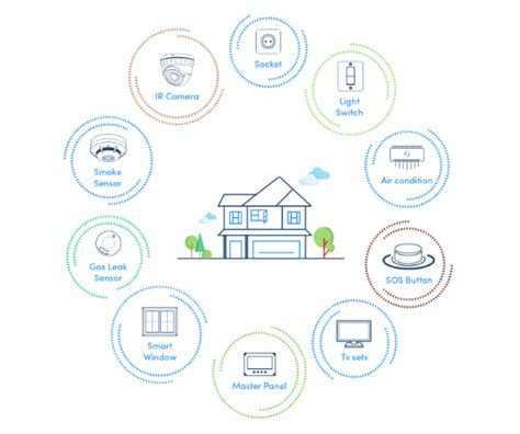 iot home automation home automation using of things iot