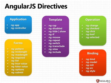 angularjs directive template image collections templates